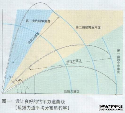 鱼竿组装步骤图解